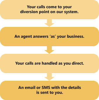 Virtual Reception - How it Works